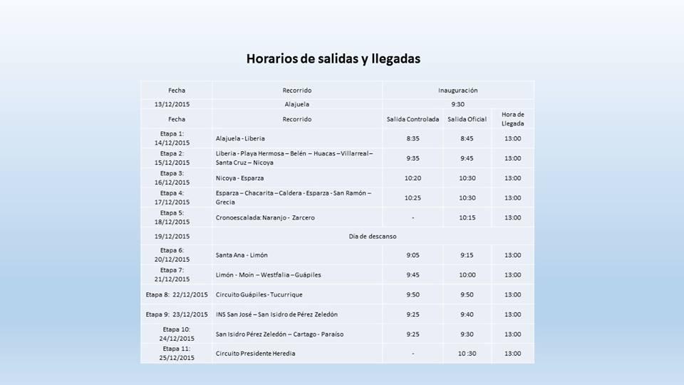 Etapas Vuelta CR 2015